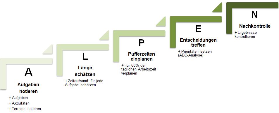 Alpen Methode im Überblick