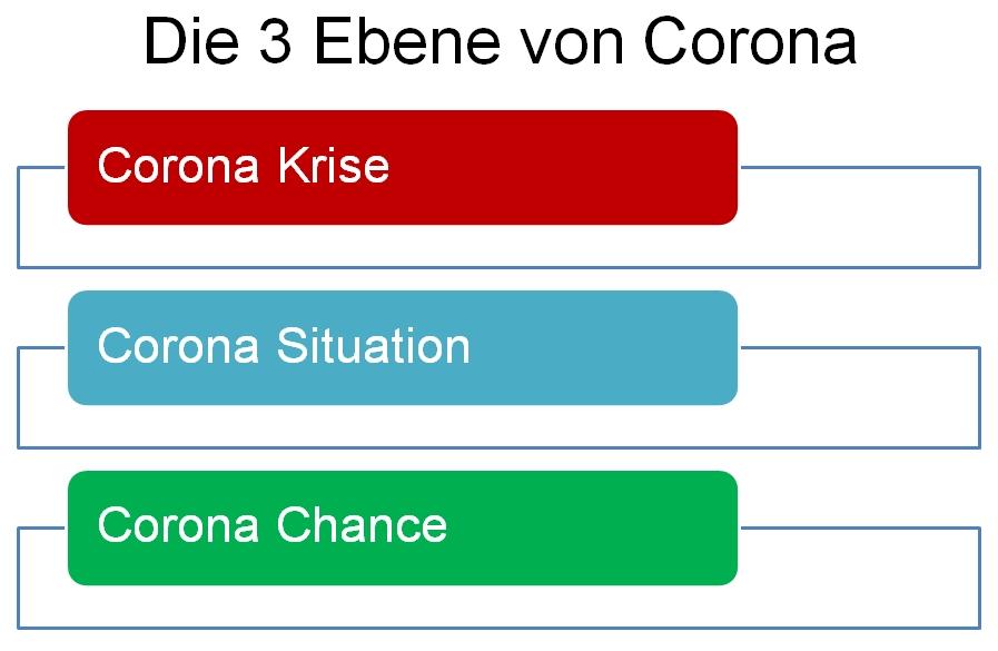 Krise als Chance - Die 3 Phasen von Corona